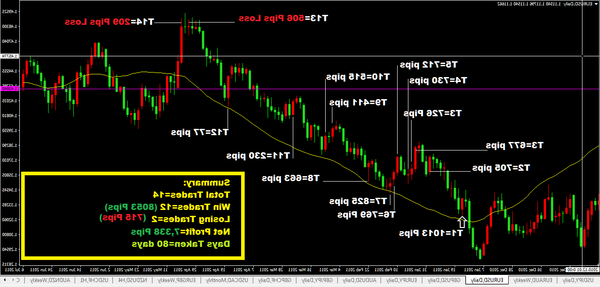 Success Forex trading tips how much forex robot