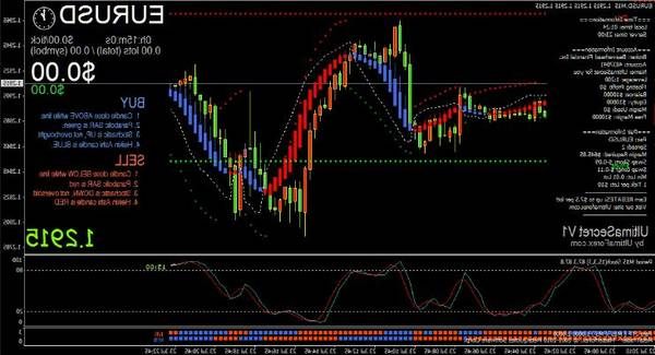 Notice Forex trading simulator how often does forex update
