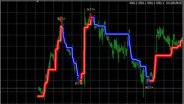 Success Forex trading brokers forex where to start