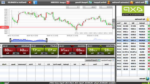 Review Forex analysis what forex to buy today