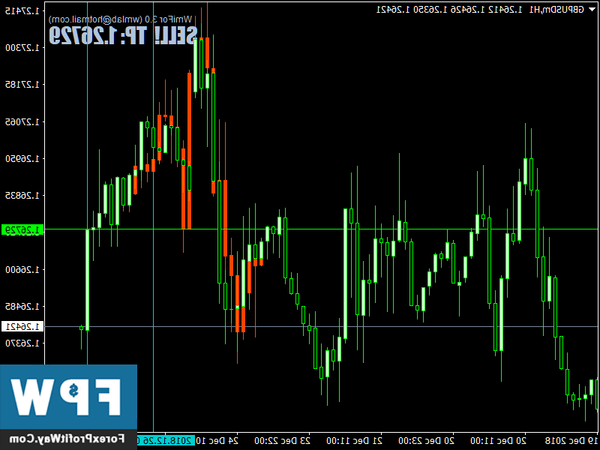 Review Forex software when forex market opens
