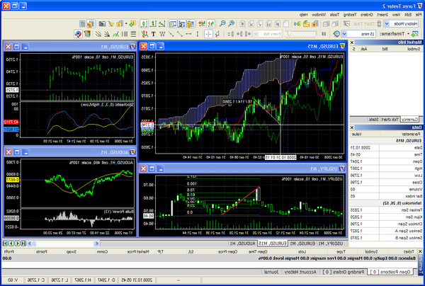 Success Forex trading how many forex traders fail