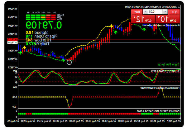 Success Forex signals who invented forex trading