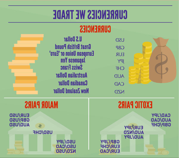 Success Forex calculator how much forex traders earn