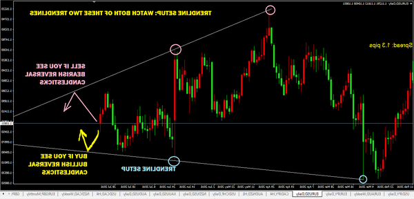 Success Forex charts what forex broker to use