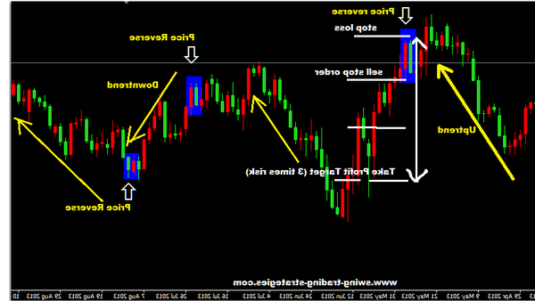 Notice Forex euro what forex to trade now
