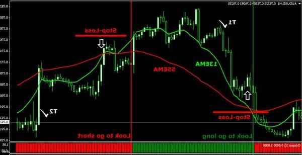 Notice Fx trading forex where to set take profit