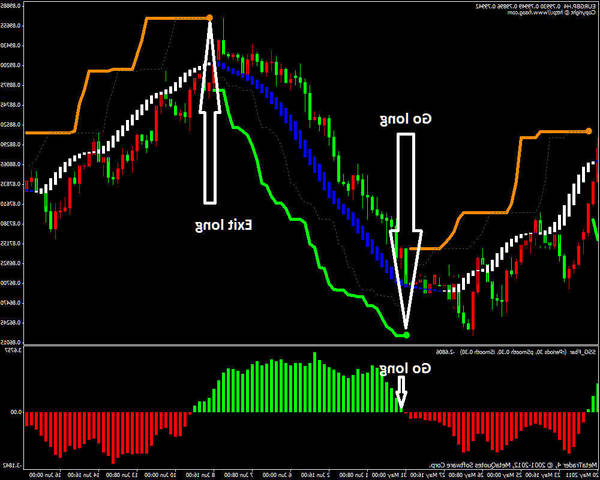 Notice Forex trading for dummies why forex is bad