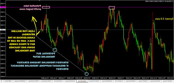 Success Forex analysis who invented forex