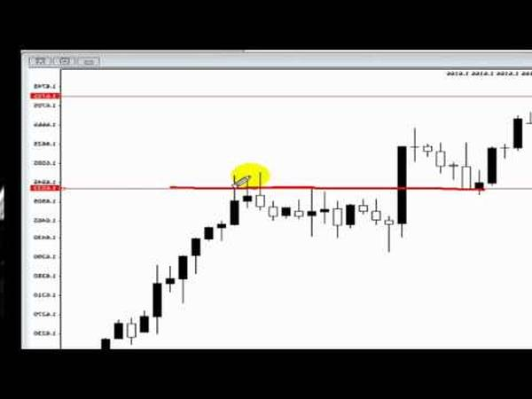 Review Fx options why forex gonth